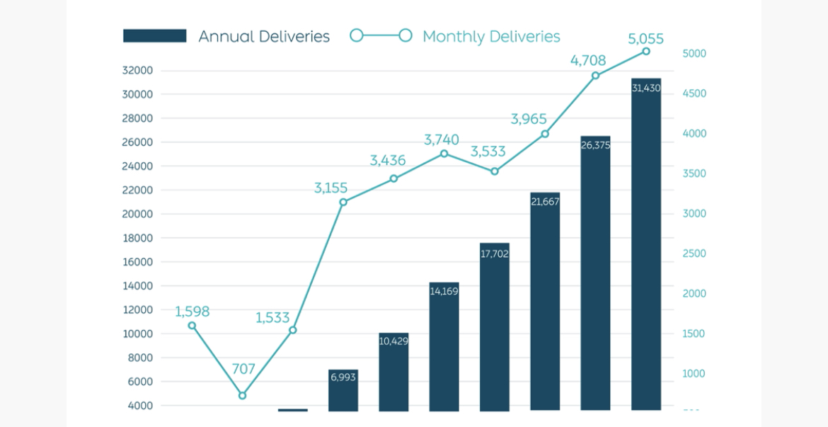 NIO delivers 5,055 vehicles in October, up 100.1% year-on-year-CnTechPost
