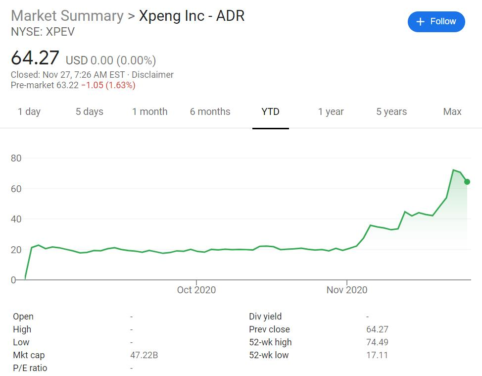 XPeng CEO urges employees not to focus on short-term ups and downs in stock price-cnTechPost