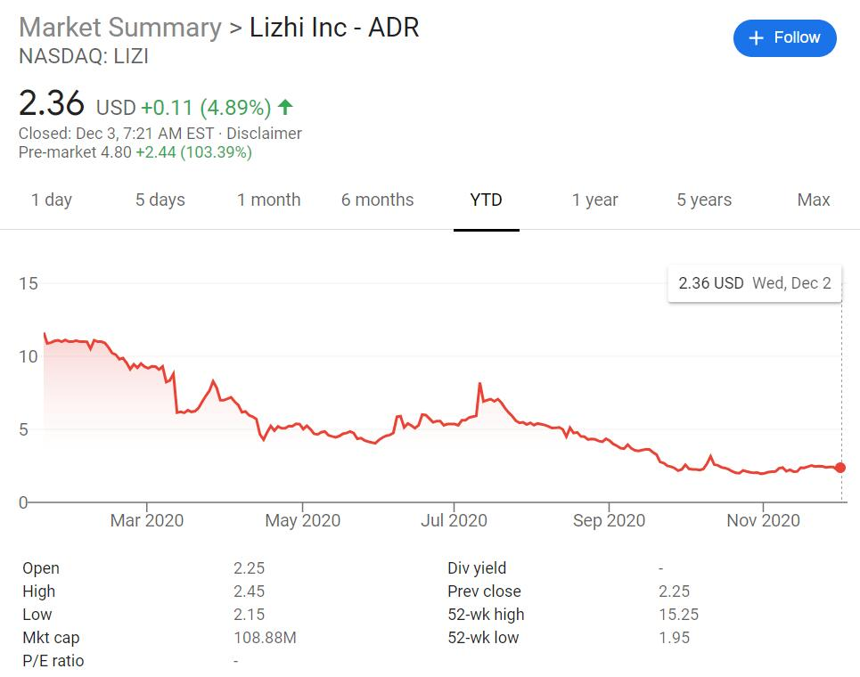 Chinese audio platform LIZI surges 100% after announcing co-op with XPeng-cnTechPost