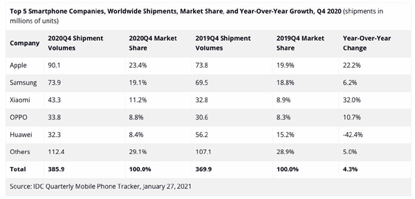 Xiaomi ships 43.3 million phones in Q4, ranking third in the world-CnTechPost