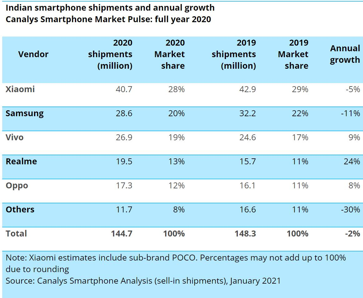 Chinese vendors account for 77% of mobile phone shipments in India in 2020-CnTechPost
