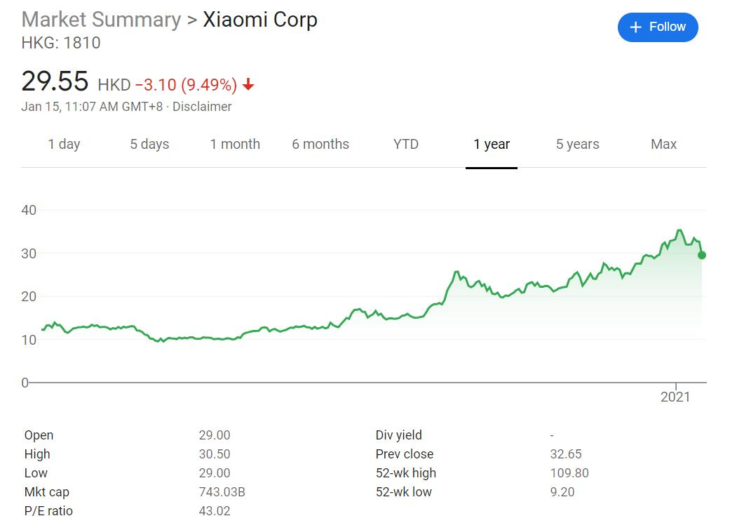 Xiaomi shares plunge 10% as it is added to US 'blacklist'-CnTechPost