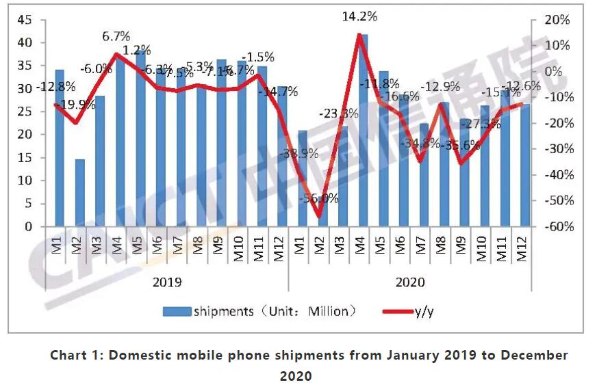 China's cell phone shipments fall 12.6% year-on-year to 26.6 million units in Dec-cnTechPost