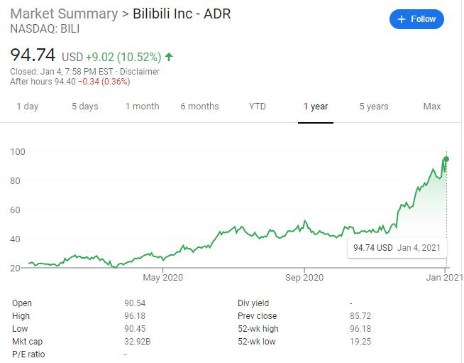 Bilibili reportedly planning secondary IPO in Hong Kong, could raise more than $2 billion-CnTechPost