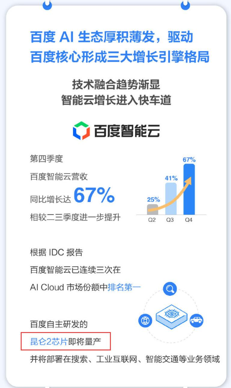 Baidu's 7nm AI chip Kunlun 2 to be mass-produced soon-CnTechPost