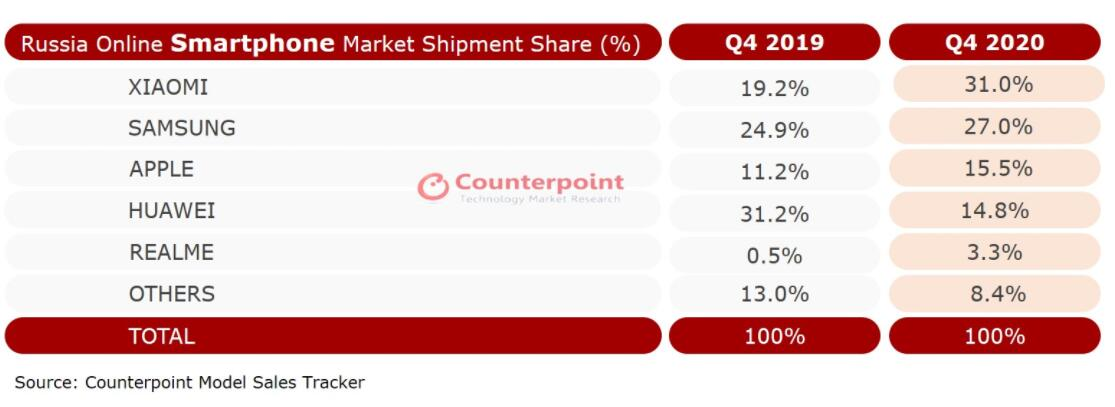 Xiaomi overtakes Samsung to become No. 1 in Russia's online smartphone market in Q4-CnTechPost