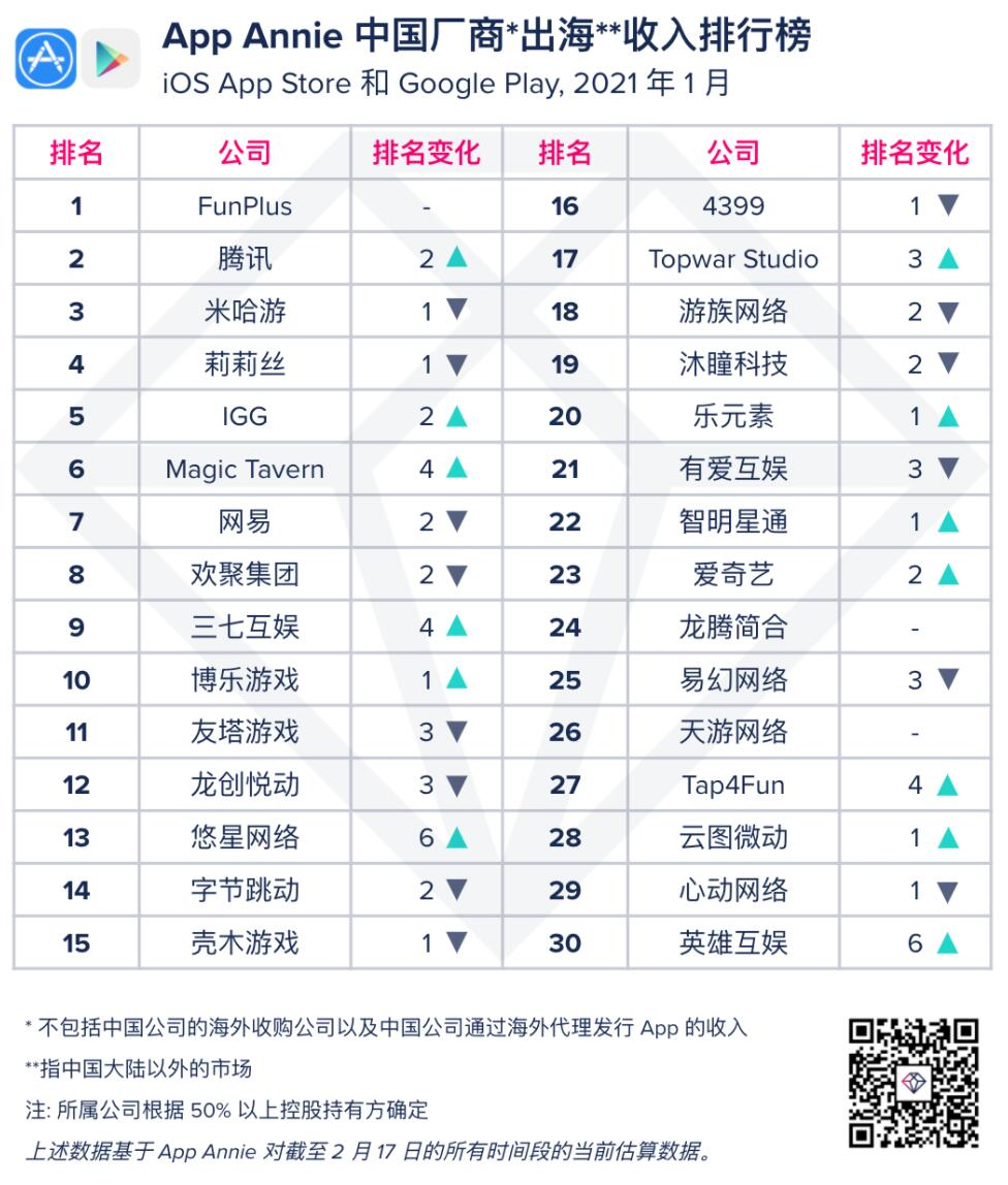 FunPlus is highest revenue earner from overseas among Chinese app developers in January-CnTechPost