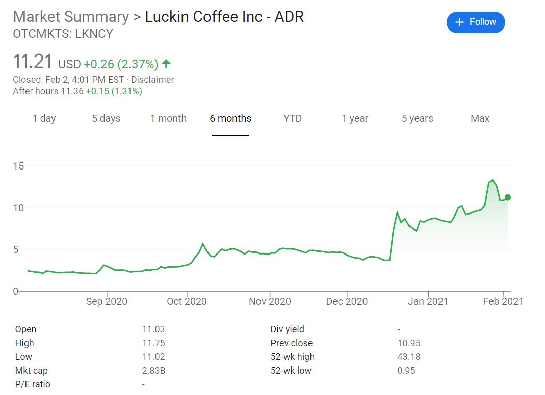 Luckin Coffee establishes new technology company with registered capital of $1.5 million-CnTechPost