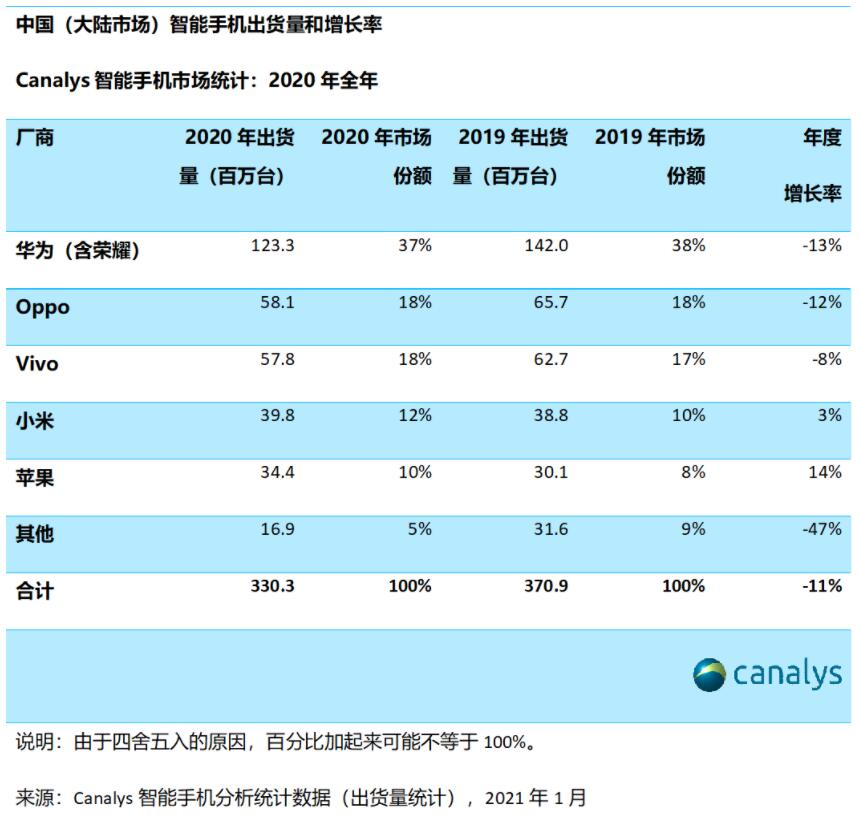 China smartphone shipments fall 11% in 2020, Canalys data show-CnTechPost