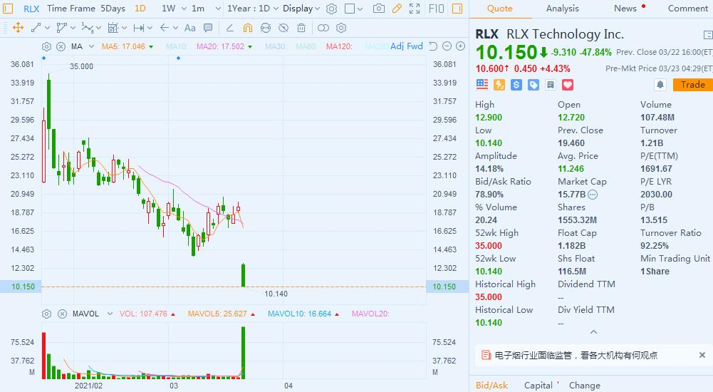 RLX Technology plunges nearly 50% as China's e-cigarette industry faces tougher regulations-CnTechPost