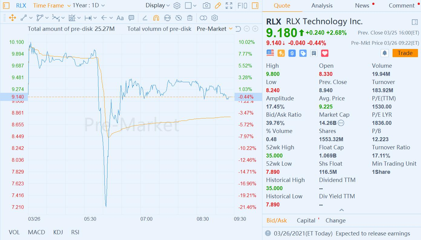 RLX Technology Q4 revenue up 45% from previous quarter to $248 million-CnTechPost