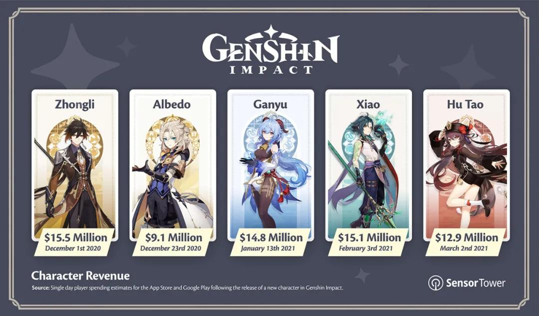 Genshin Impact mobile earns over $1 billion in 6 months, report shows-CnTechPost
