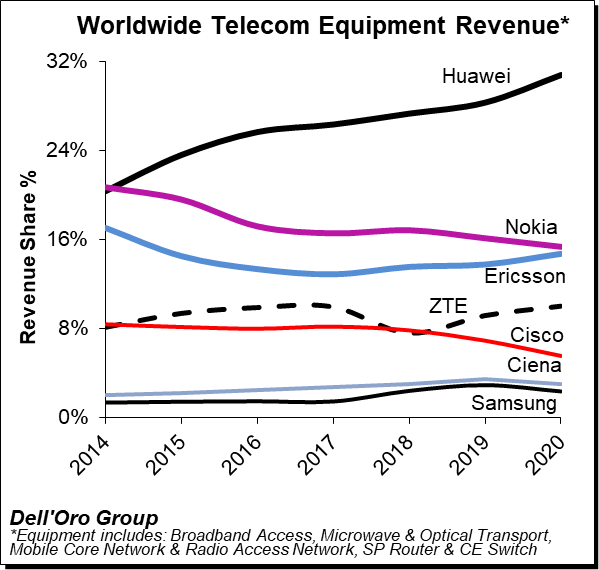 Huawei's share of global telecoms equipment market increases to 31%-CnTechPost