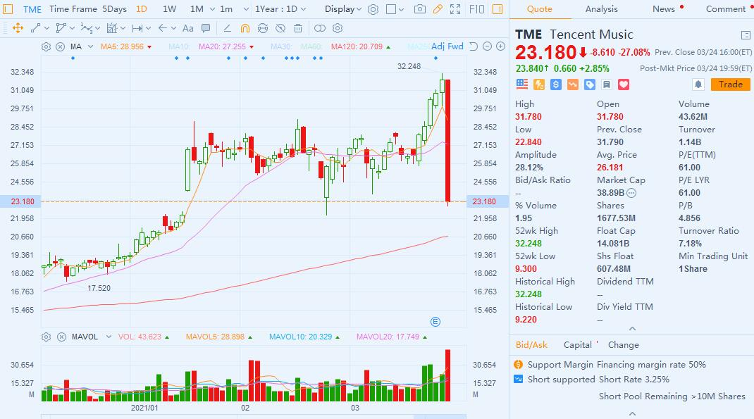 Why did China concept stocks plunge on Wednesday?-CnTechPost