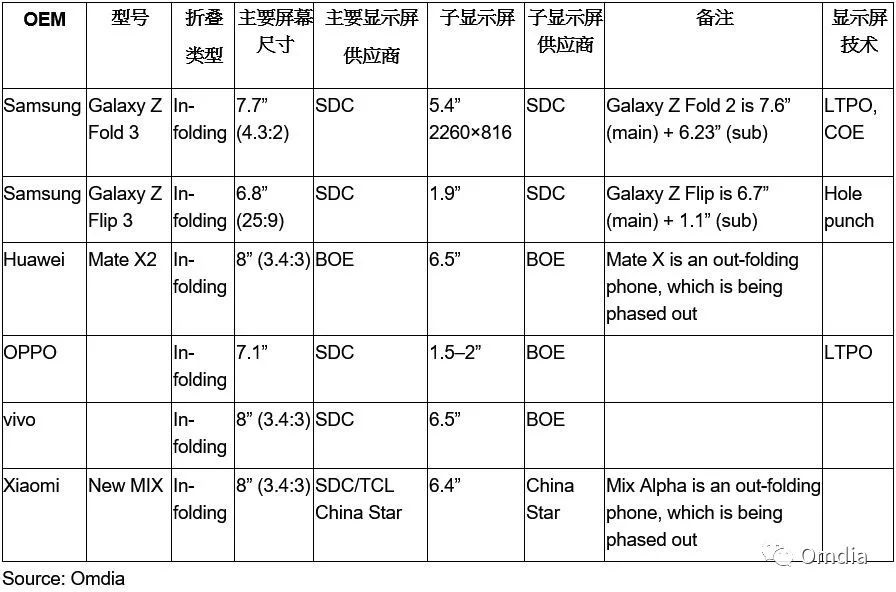 OPPO, Vivo said to be working on foldable phones with in-fold design-CnTechPost