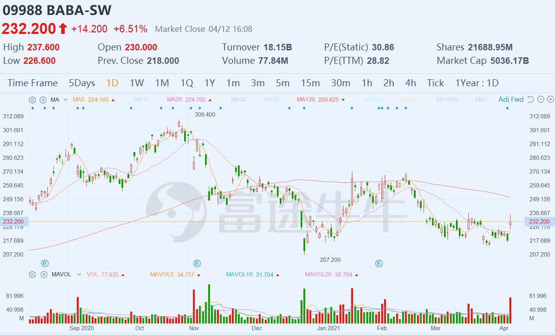 Alibaba closes 6.5% higher in Hong Kong as anti-monopoly probe it faces settles-CnTechPost