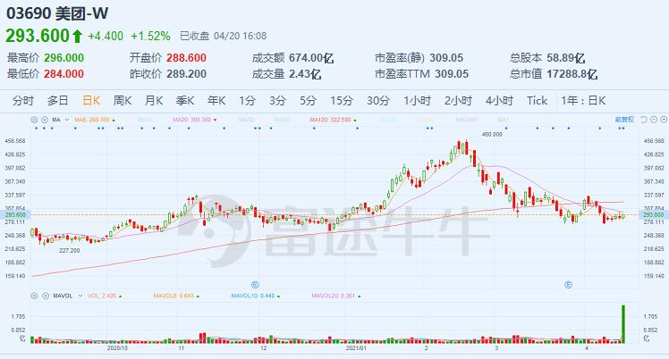 Meituan plans to raise nearly $10 billion through stock and convertible bond sale-CnTechPost