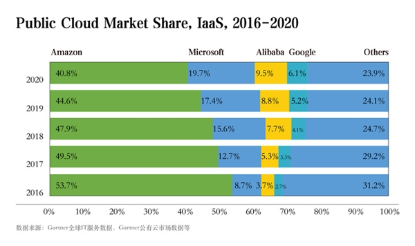 Alibaba Cloud market share overtakes Google to become No. 3 in the world-CnTechPost
