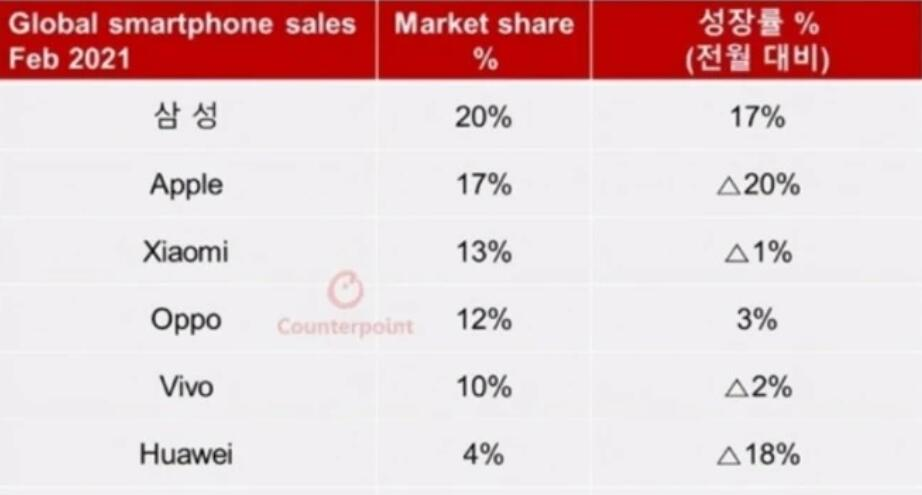 Xiaomi becomes China's largest smartphone maker, Huawei drops to fourth place-CnTechPost