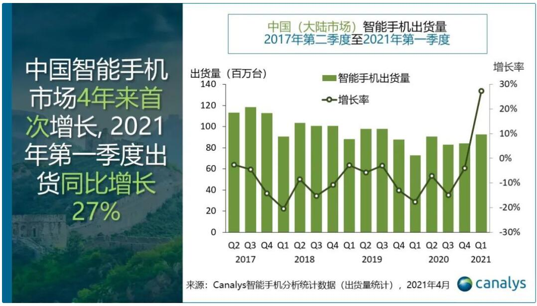 China's Q1 smartphone shipments up 27% year-on-year, first growth in four years-CnTechPost