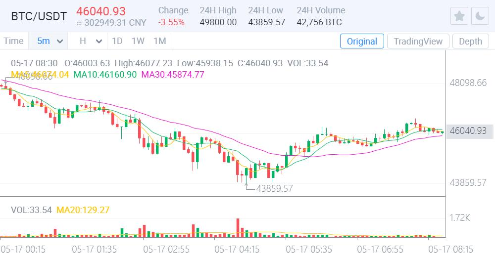 China's official securities media calls for tighter regulation of cryptocurrency trading-CnTechPost
