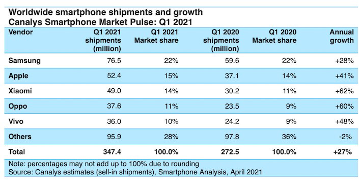 Xiaomi surpasses Apple to reach second place in Europe smartphone market share for first time-CnTechPost