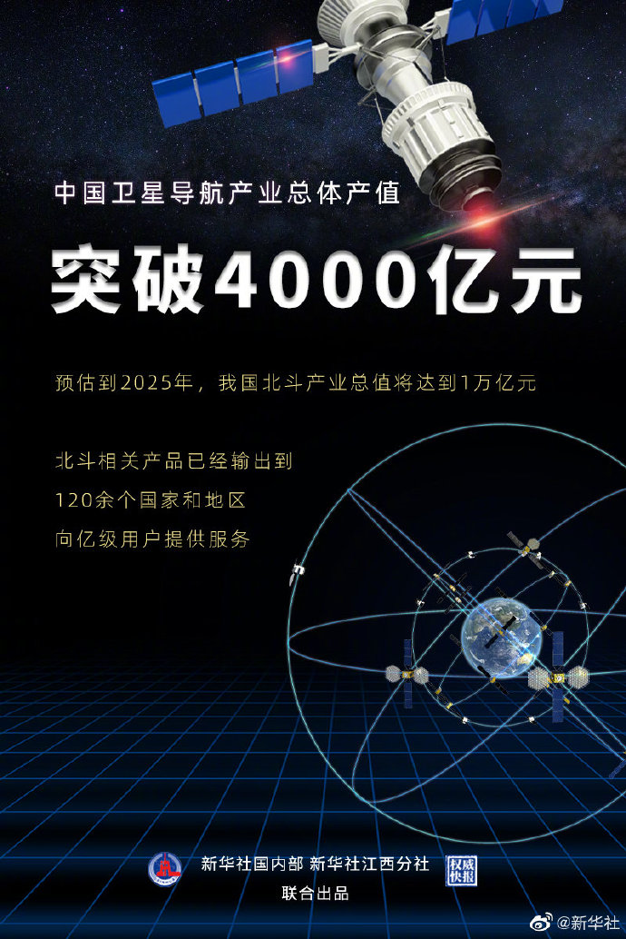 China's BeiDou industry expected to reach RMB 1 trillion by 2025-CnTechPost