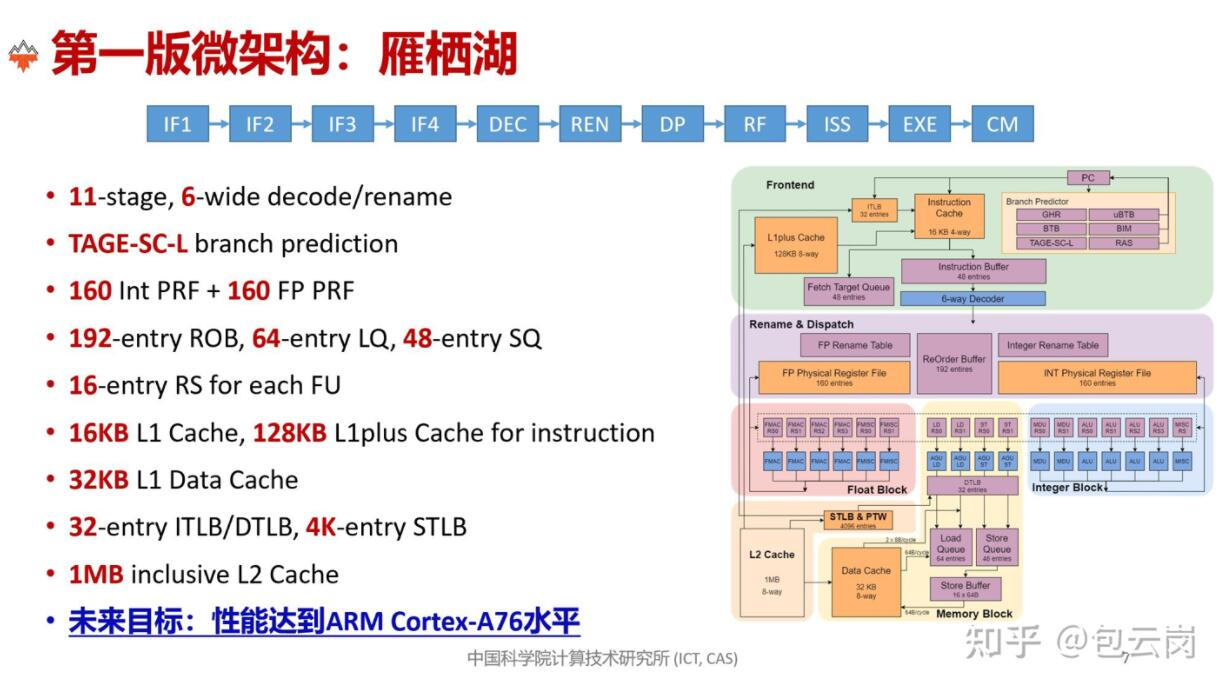 Chinese team unveils open source RISC-V processor, hopes it will become 'Linux' of CPUs-CnTechPost