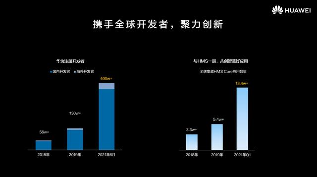 Huawei now has over 4 million registered developers-CnTechPost