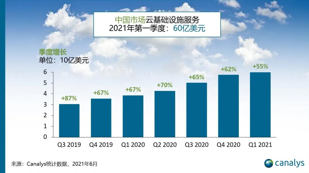 China cloud services spending grows 55% year-on-year to $6 billion in Q1-CnTechPost