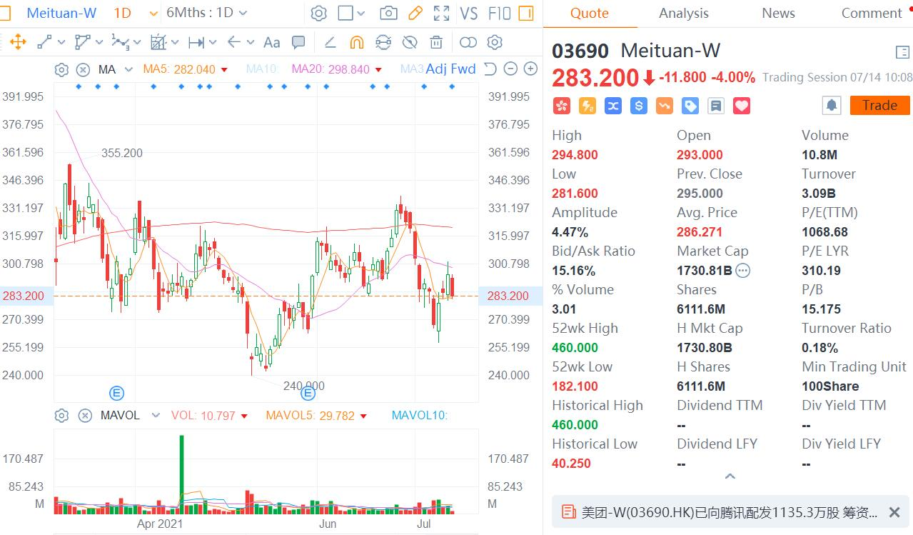 Meituan raises nearly $400 million from Tencent through share offering-CnTechPost