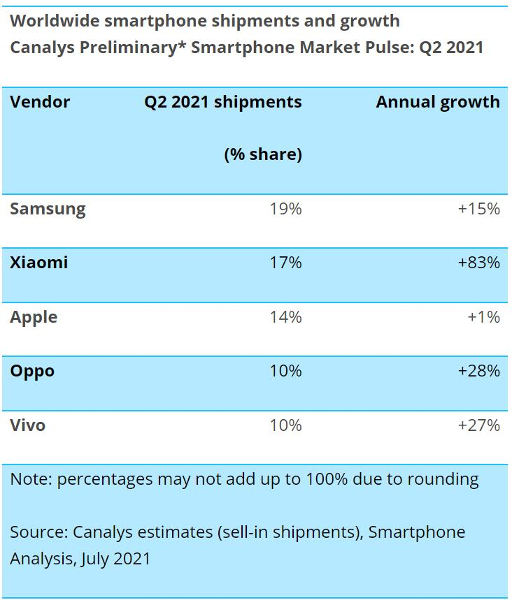 Xiaomi ranks second in global smartphone market for first time-CnTechPost