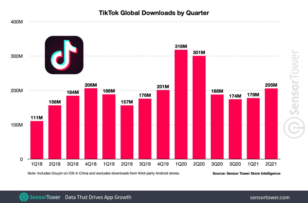 TikTok becomes first app not owned by Facebook to reach 3 billion downloads-CnTechPost