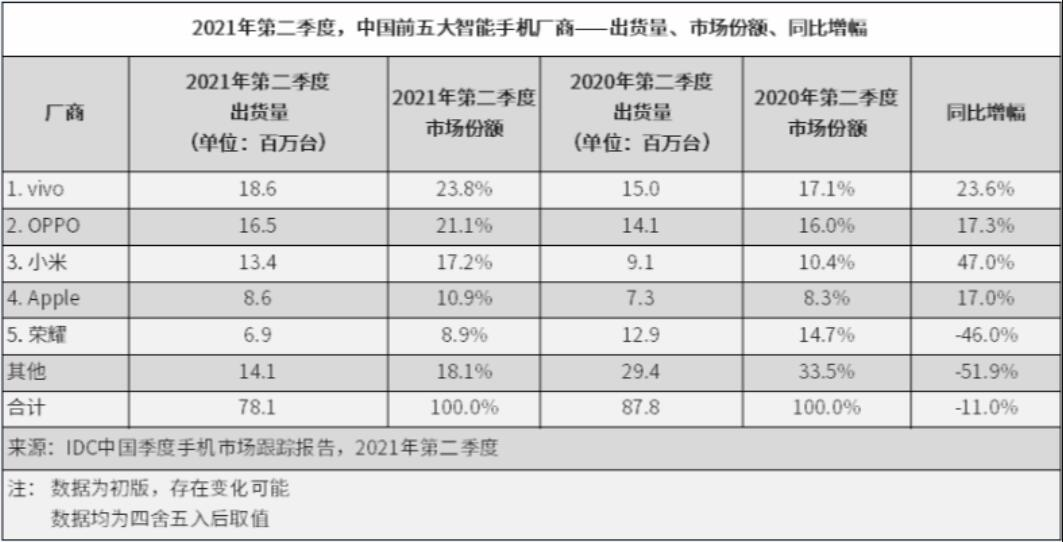 China's Q2 smartphone shipments fell 11% year-over-year-CnTechPost