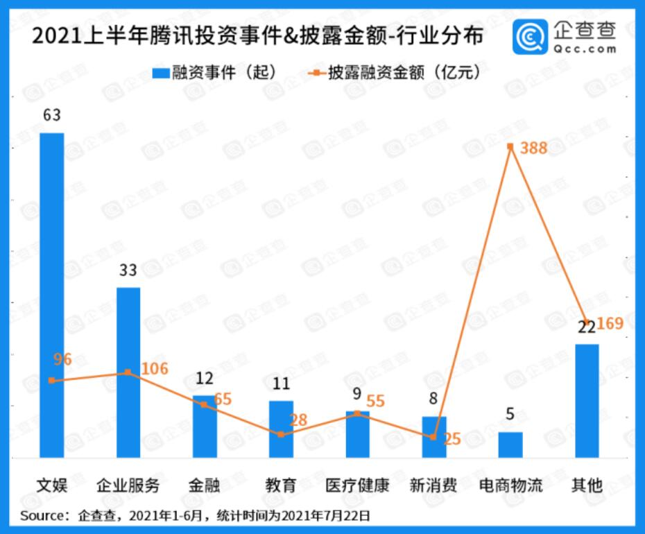 Tencent invests in one gaming studio every 3.8 days on average, report says-CnTechPost