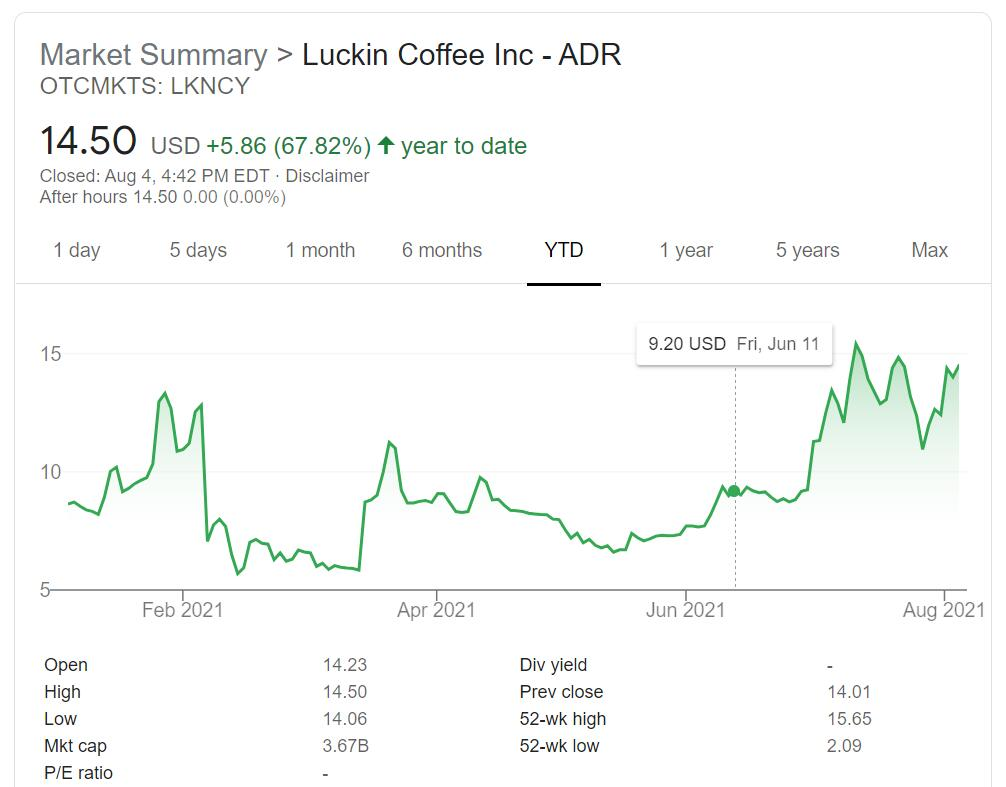 Luckin Coffee reportedly has achieved overall profitability-CnTechPost