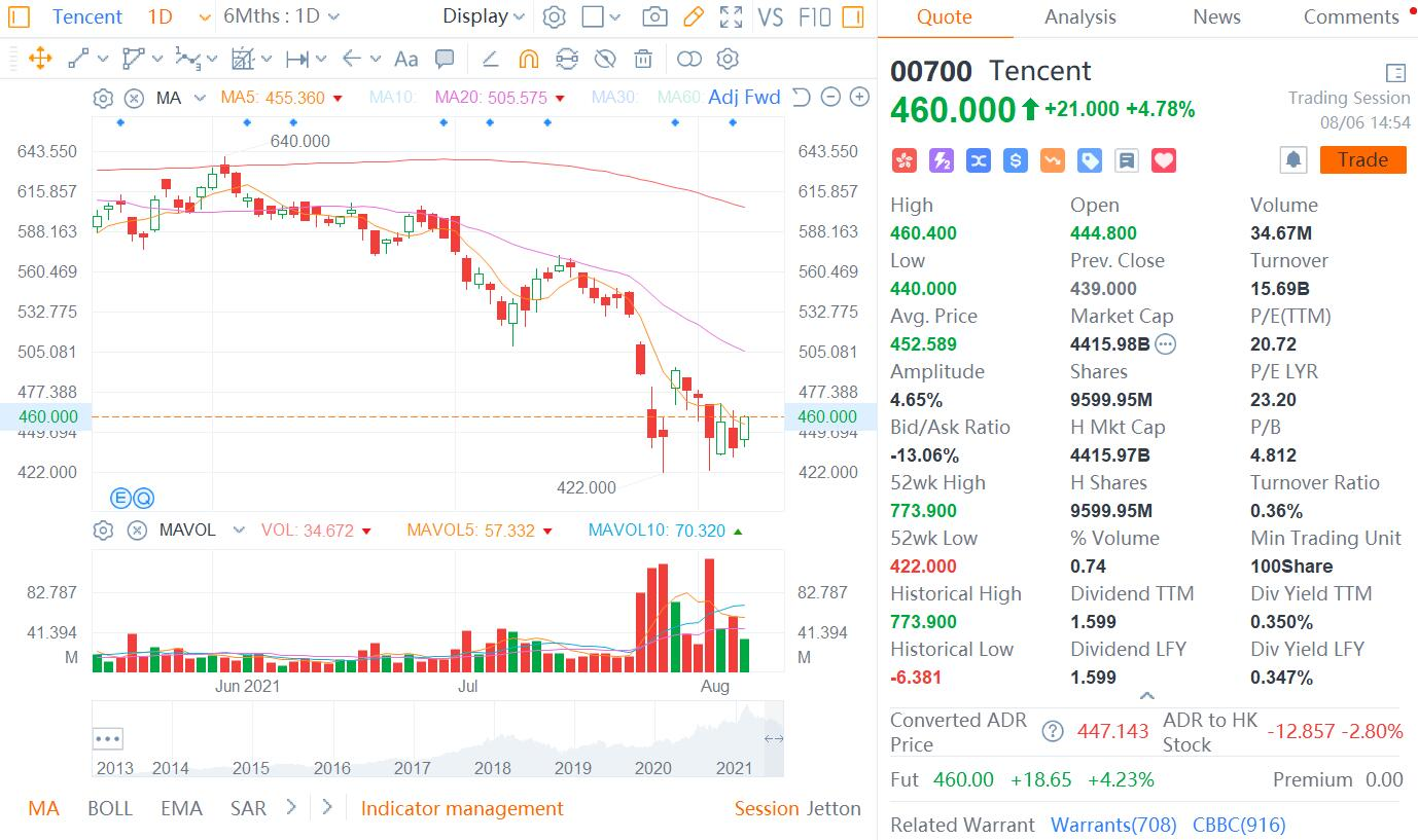 Goldman Sachs adds Tencent to its Conviction Buy list, but lowers price target by 16%-CnTechPost