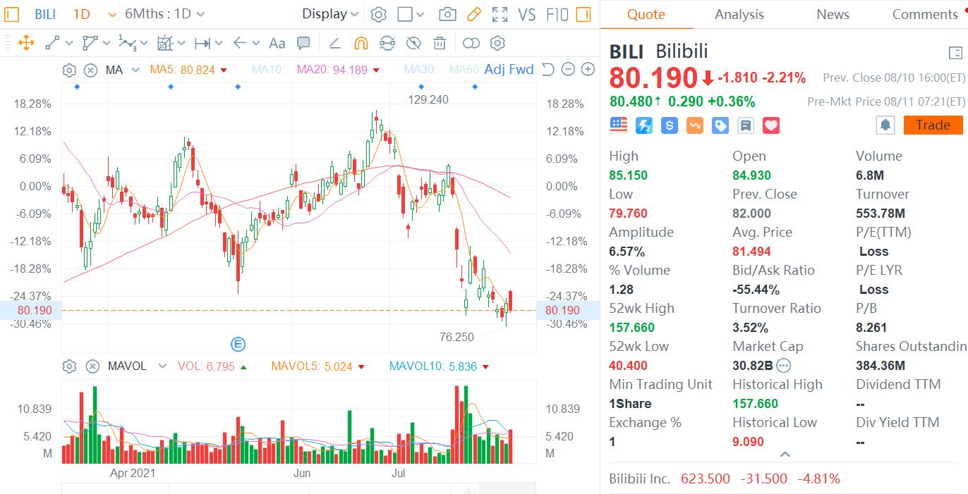 Bilibili tops 65 million daily active users, overtakes Youku to become China's third-largest long-form video platform-CnTechPost