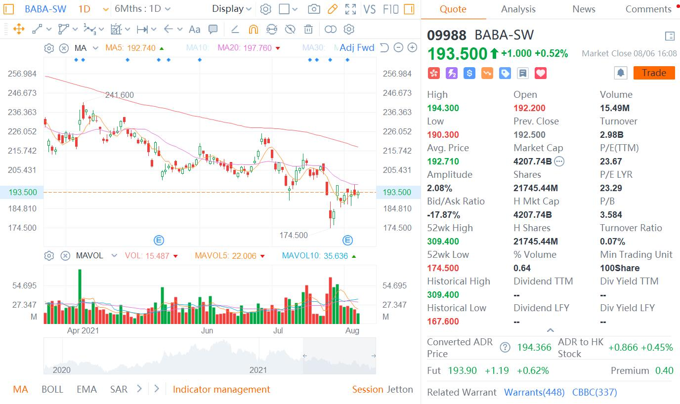 Citi maintains Buy rating on Alibaba, lowers price target to HK$288 for its HK shares-CnTechPost