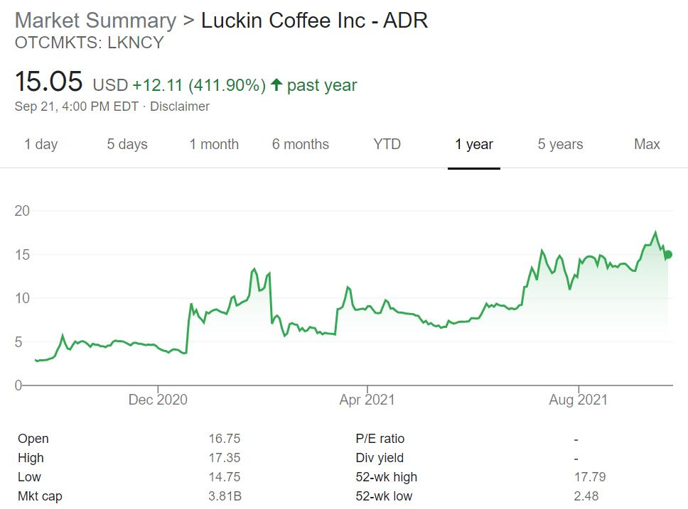 Luckin Coffee shares up as much as 19% after announcing 33% revenue growth for 2020-CnTechPost