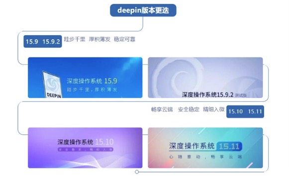 Union Tech acquires Deepin, a well-known Linux-based OS maker in China-cnTechPost