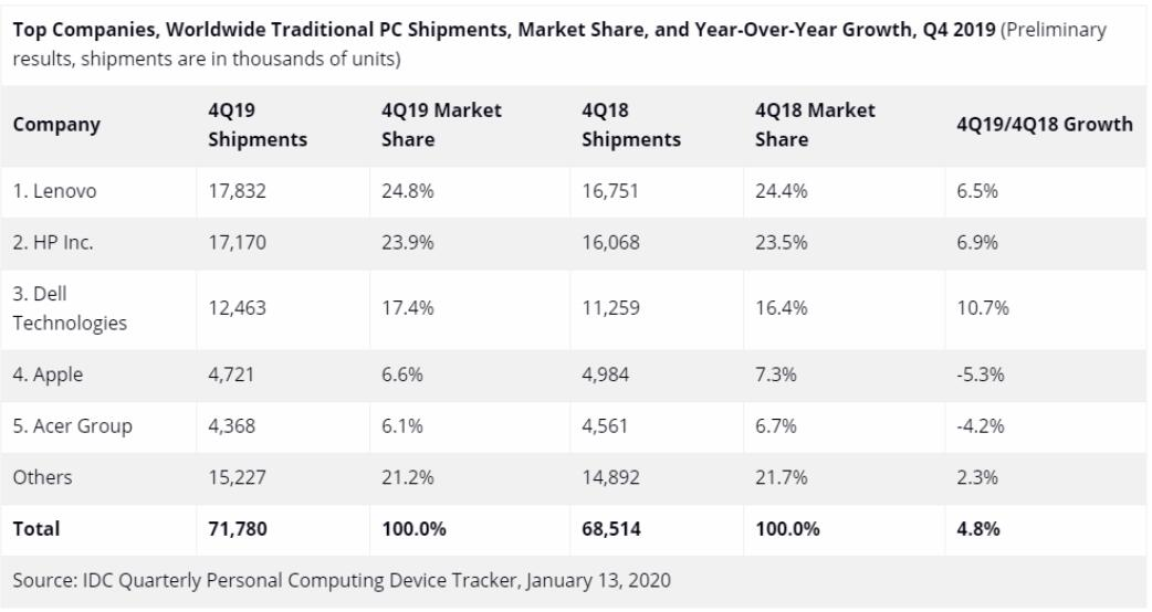 Lenovo leads global PC sales to see first annual growth in 8 years-cnTechPost