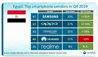 Realme market share flat with Samsung in Philippines-cnTechPost