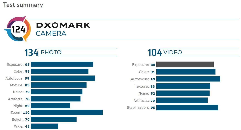 Xiaomi Mi 10 Pro takes top spot in DXOMARK camera review-cnTechPost