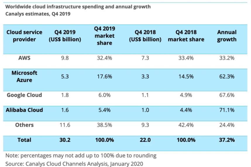 Global cloud infrastructure market revenue up 37.2% YoY in Q4-cnTechPost