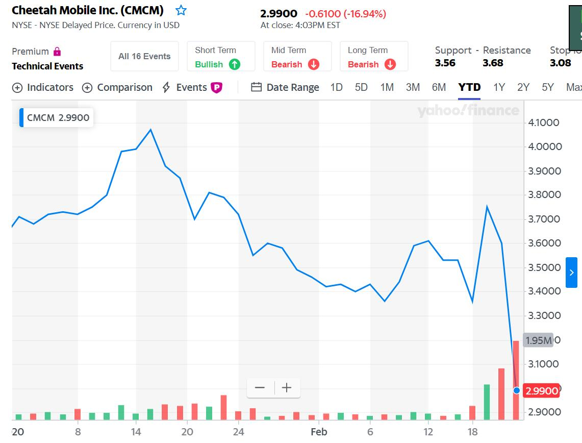 Chinese tech firm Cheetah Mobile shares plunge 17% after Google ban-CnTechPost
