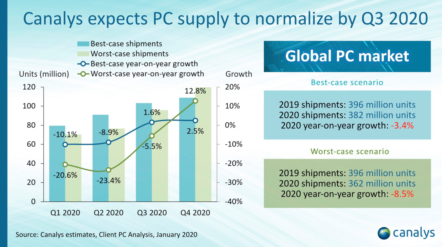 Global PC shipments will decline 3.4% in 2020, report says-cnTechPost