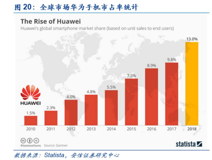 Huawei HMS vs GMS: The endgame for the rise of China's 'Android'-cnTechPost