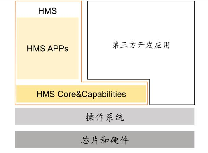 What is 'Huawei HMS'? The understanding of Chinese analysts-cnTechPost